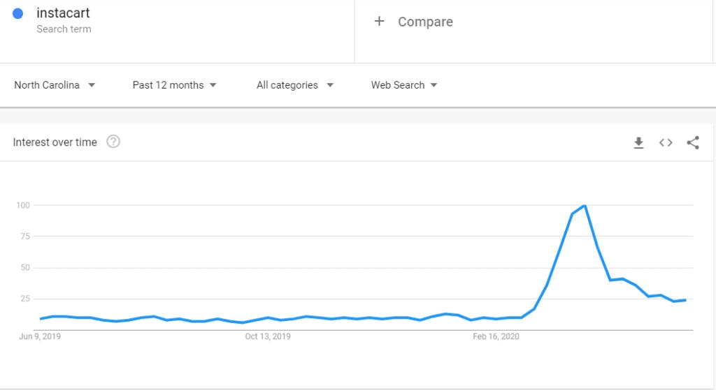 instacart trend