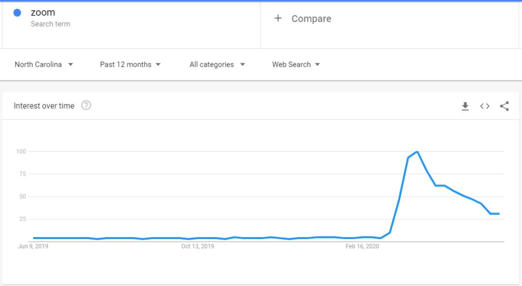 zoom trend