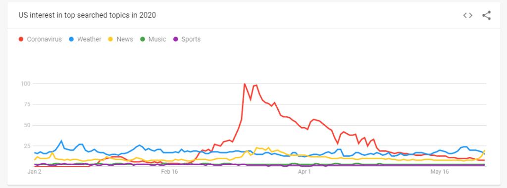 coronavirus google trends
