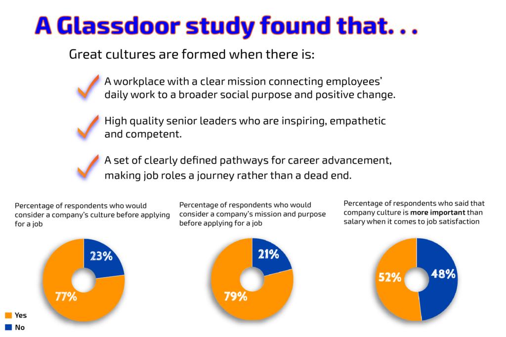 glassdoor survey infographic