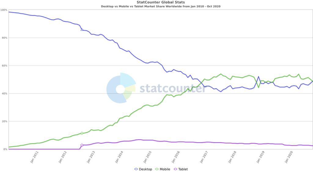 statcounter comparison of web traffic